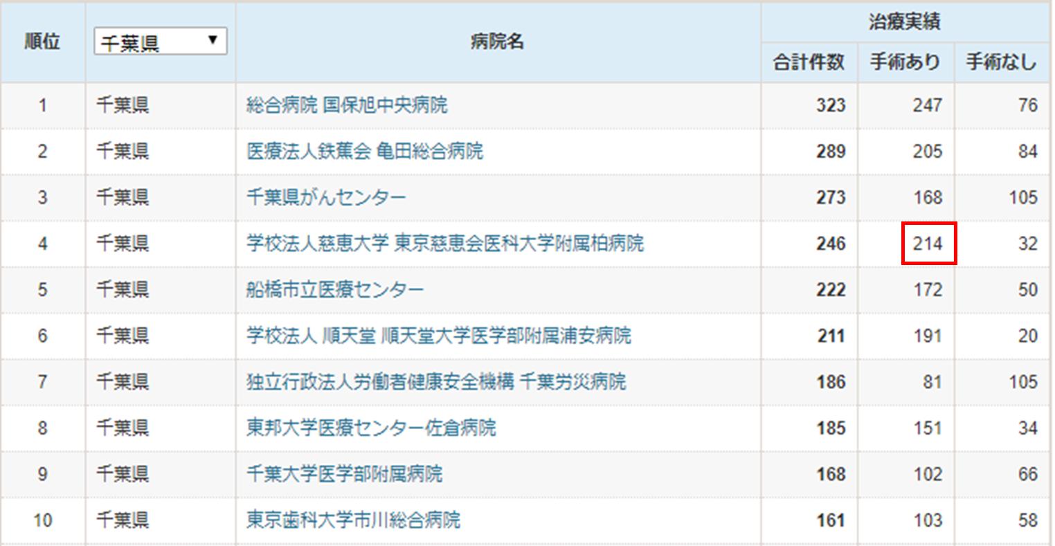 手術件数は第2位、そのうち膀胱全摘術33件は千葉県No.1です。