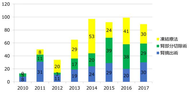 当院での小径腎がんに対する治療件数の年次推移