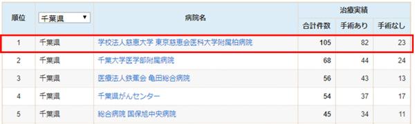千葉県における腎がんの治療件数(2015.4-2016.3)