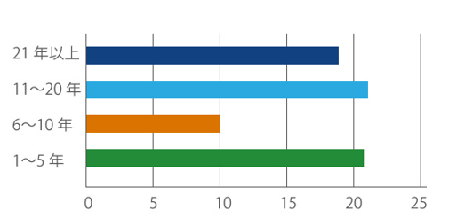 学年の分布